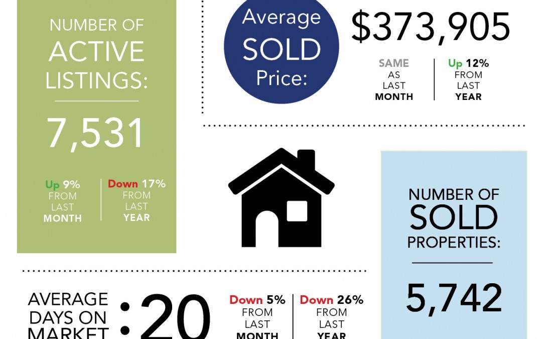 Denver Real Estate Stats: June