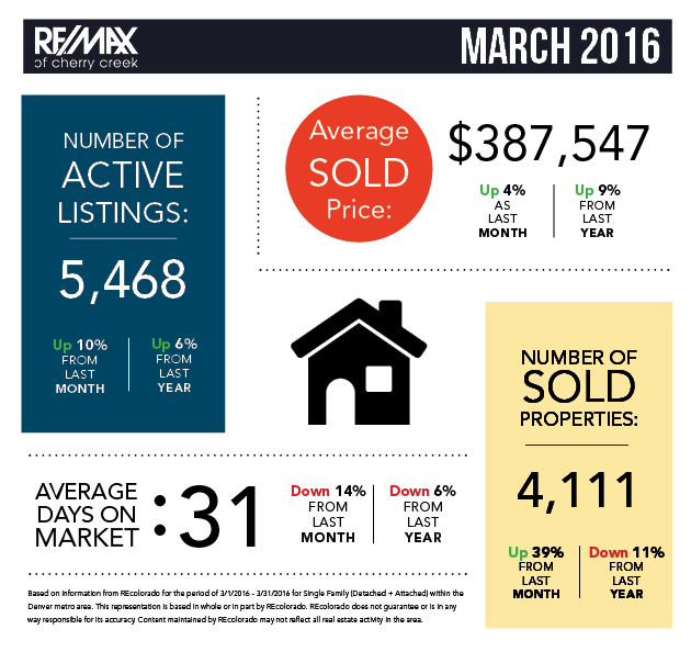 March Real Estate Statistics