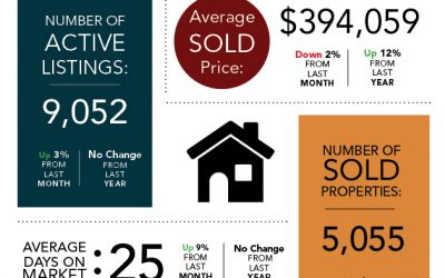 NUMBER OF HOUSES FOR SALE IN DENVER-METRO AREA RISES IN SEPTEMBER