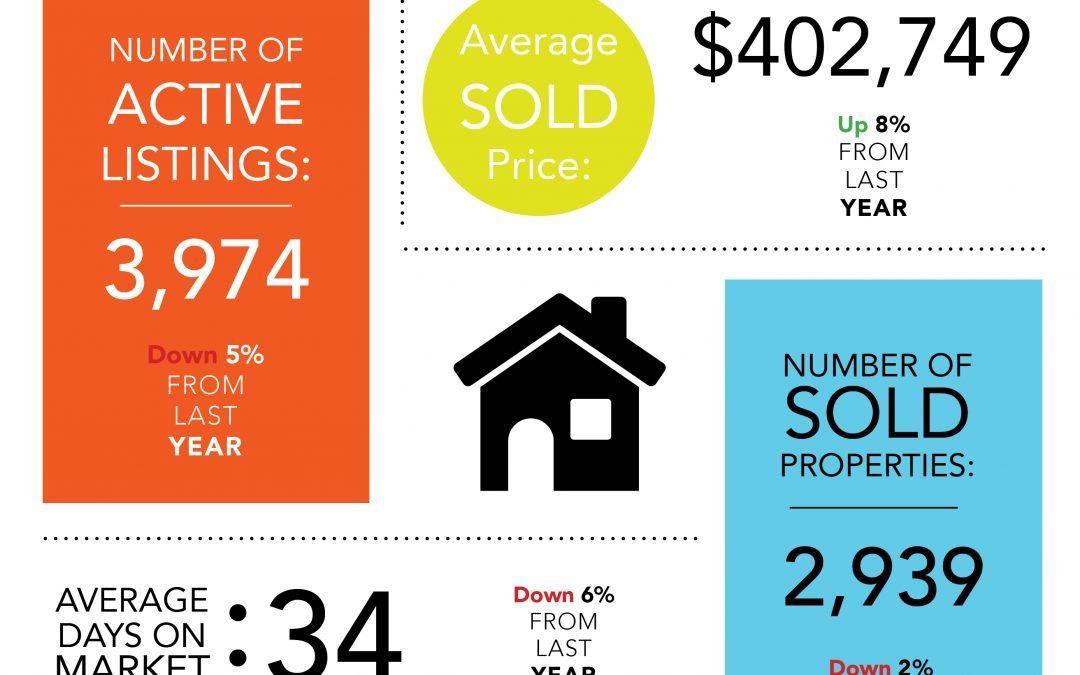 The housing market slowed down last month, but is expected to pick right back up. Read more about the January real estate market stats on our RMCC blog.