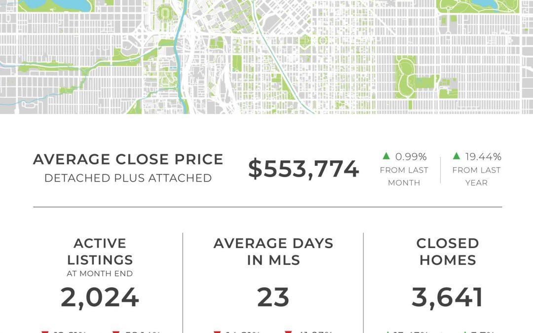 Denver Market Statistics | February