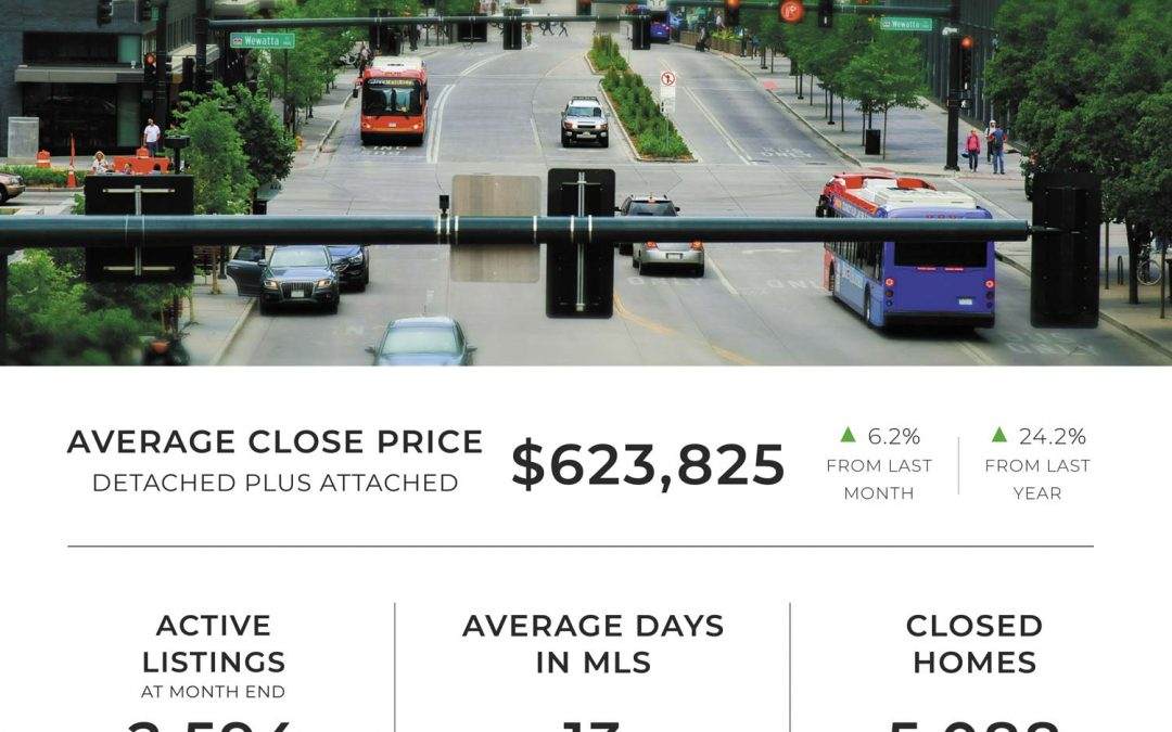 Denver Market Stats | April
