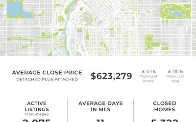 Denver May Real Estate Statistics
