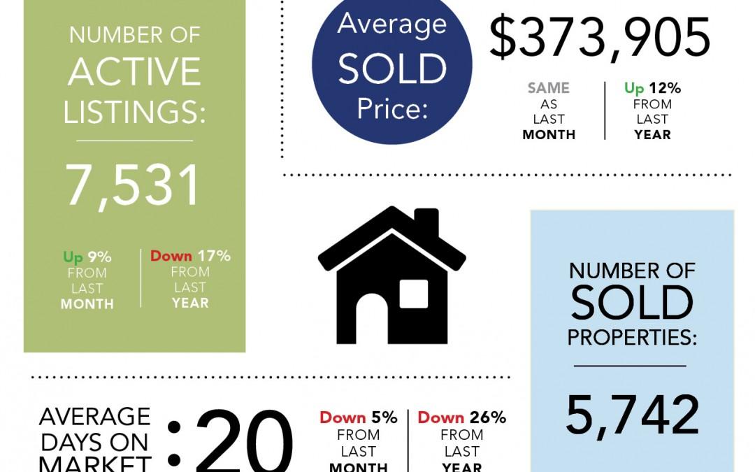 Denver Real Estate Stats: June