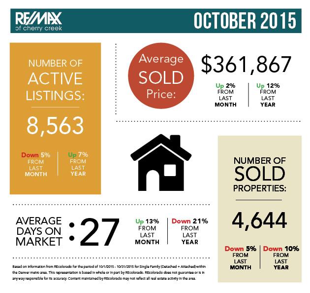 Denver Real Estate Statistics