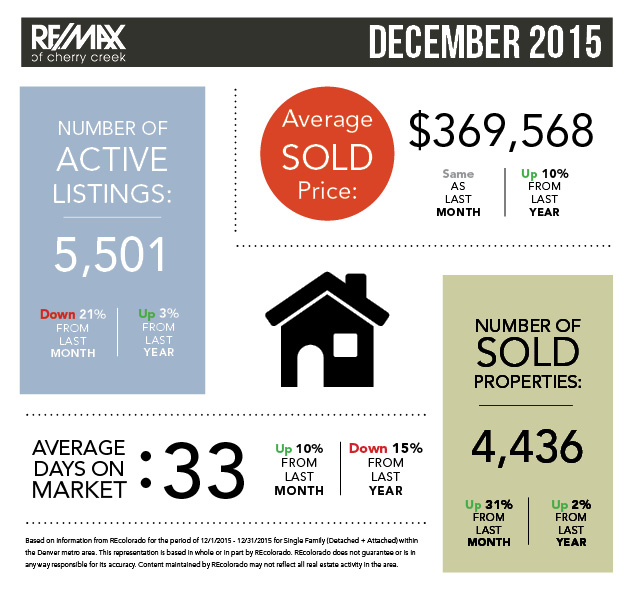 December Real Estate Statistics