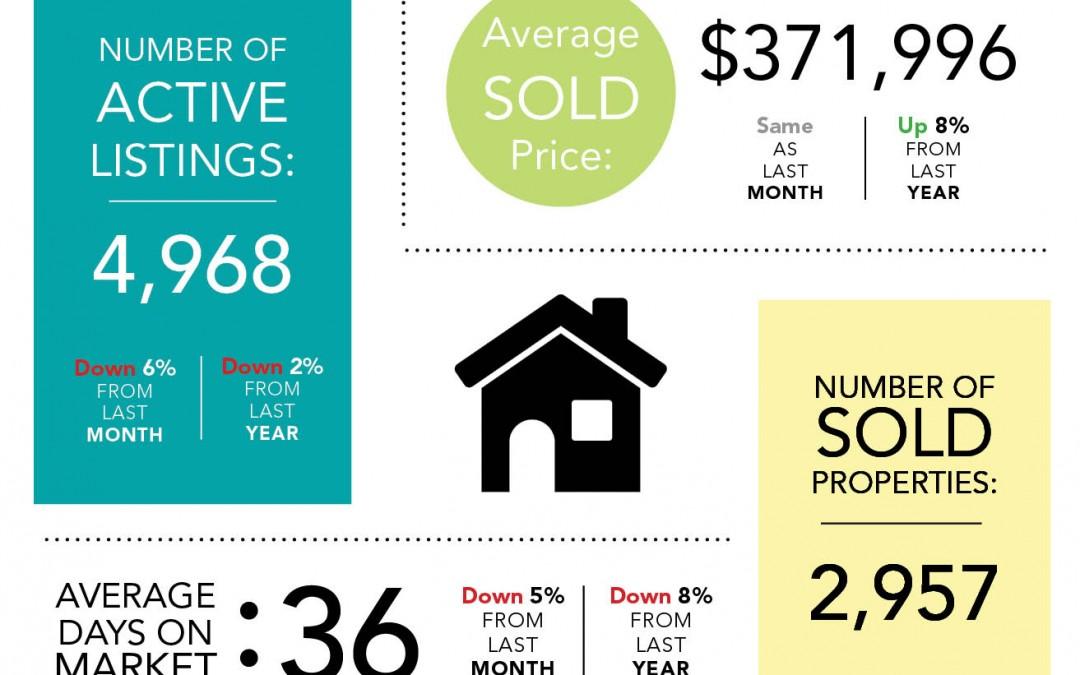 February Market Statistics