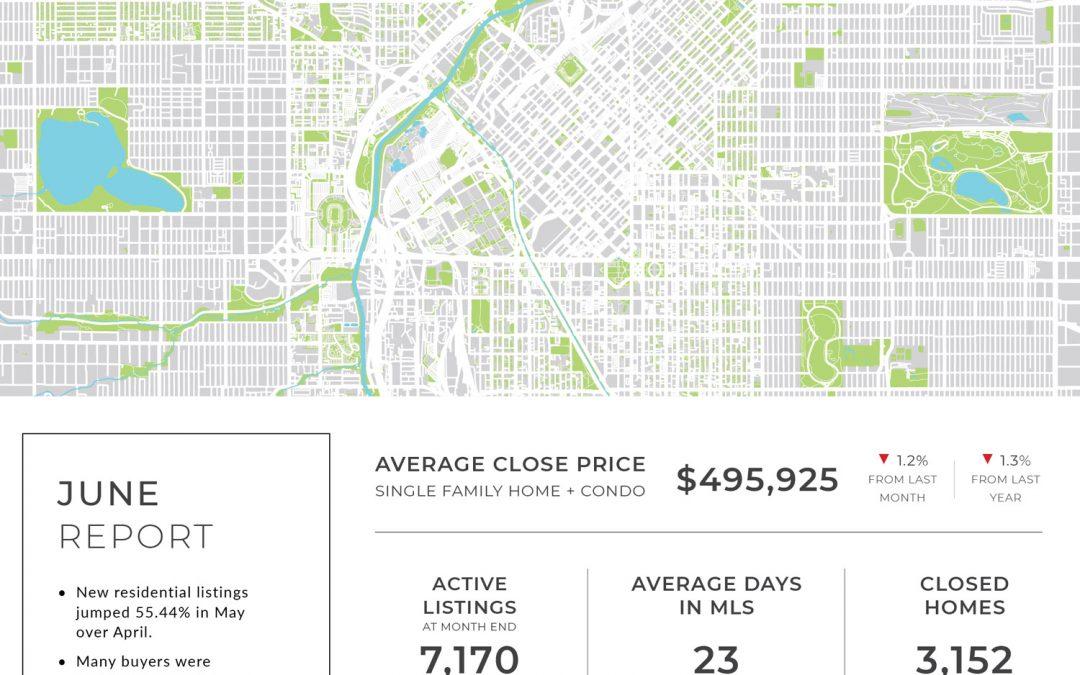 Denver Market Stats | June Report