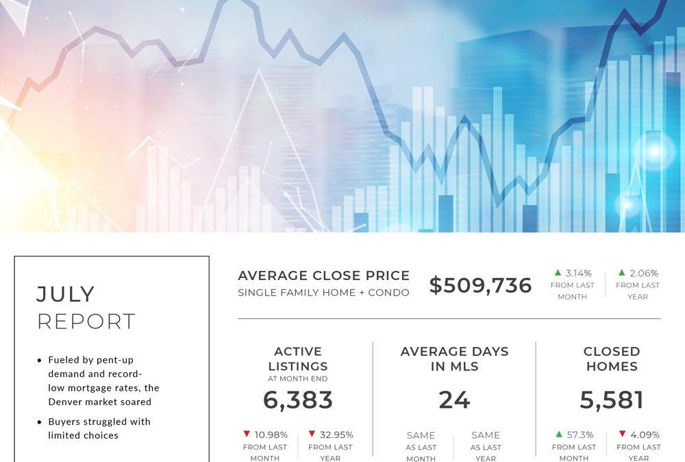 Denver Real Estate Statistics – June, 2020