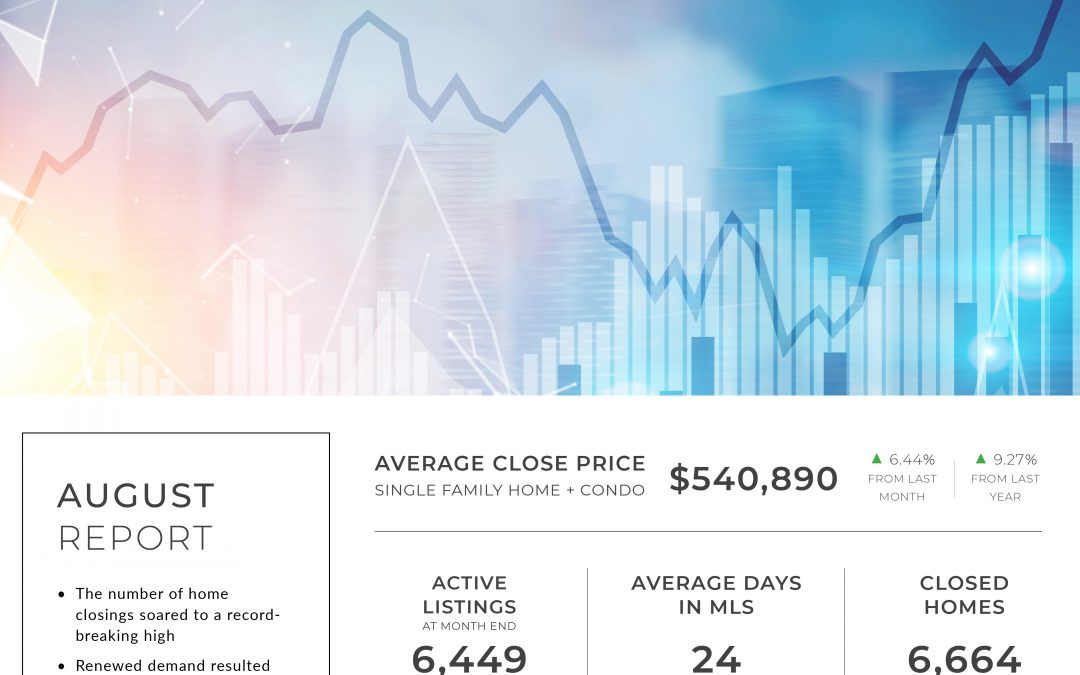 Denver Market Statistics | July