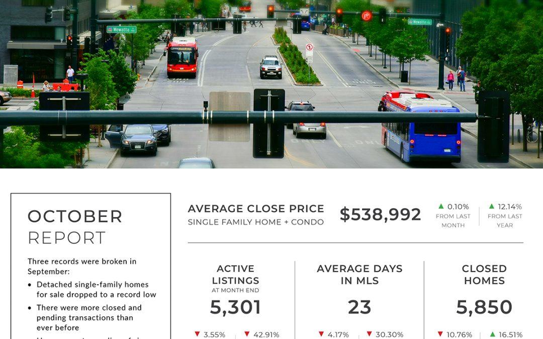 Denver Real Estate Statistics – September