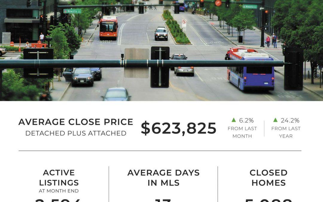 Denver Market Stats | April